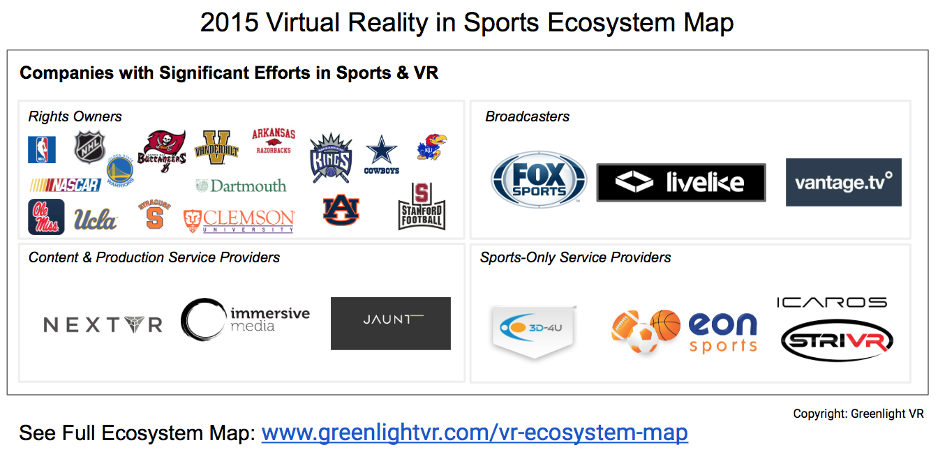 Virtual Reality in Sports
