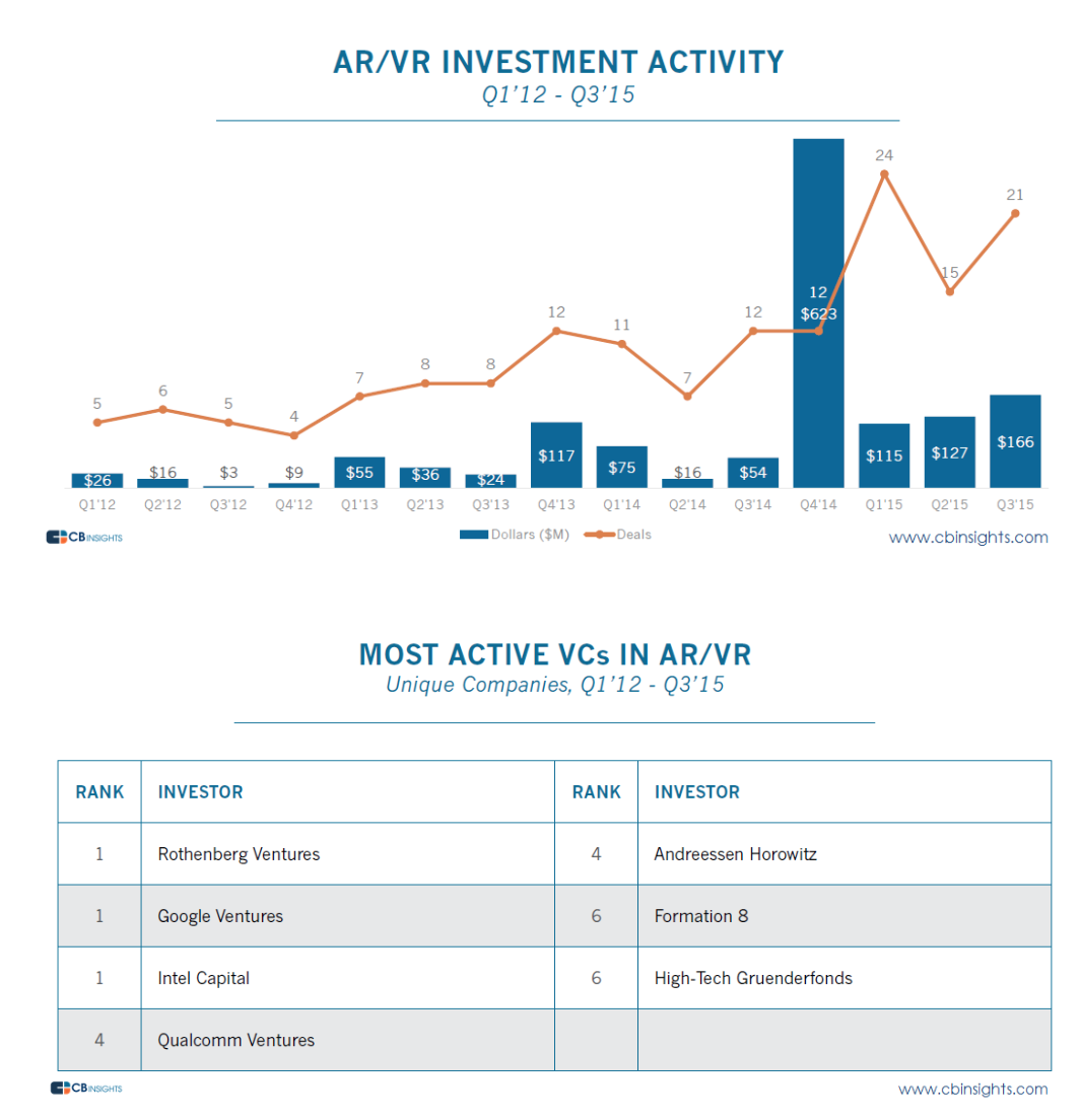 Greenlight VR_ARVR Investment Activity