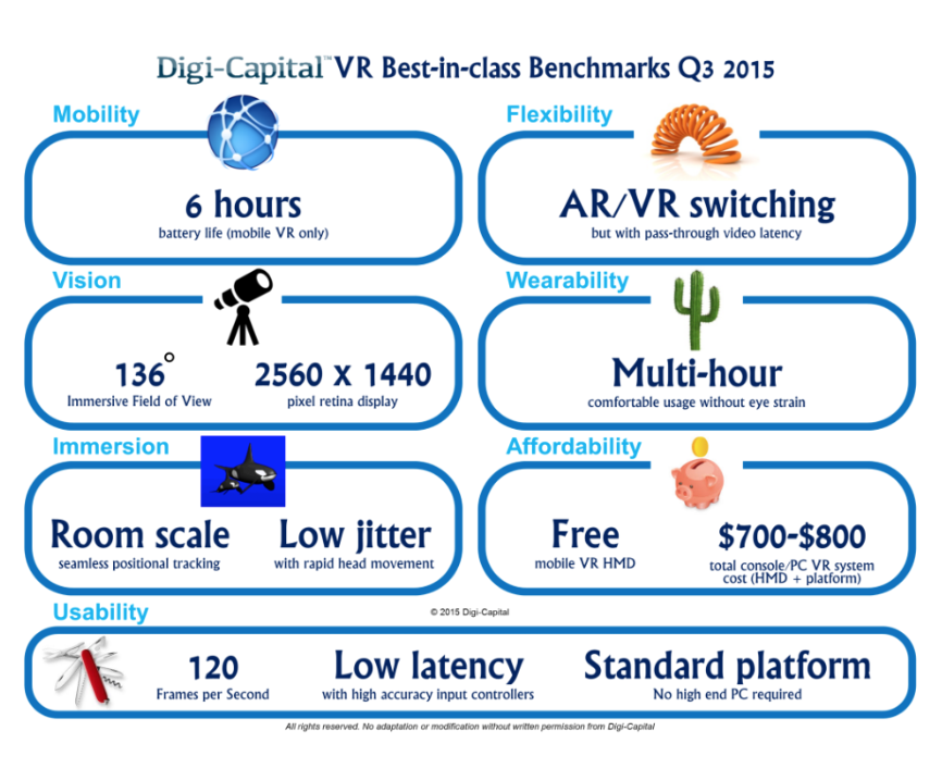 Greenlight VR_Digi-Capital Benchmarks