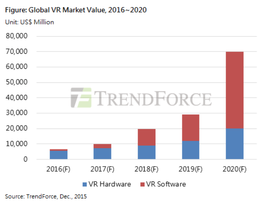 Greenlight VR_Global VR Market Value