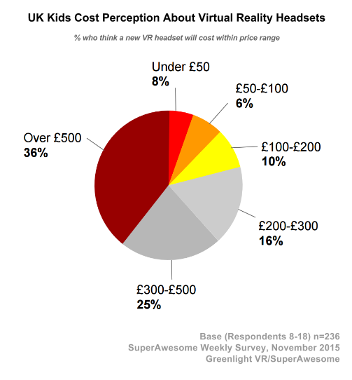 UK Kids Cost Perception