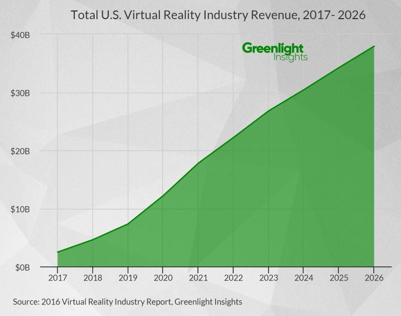 VR revenues in the U.S. are expected to reach $38 billion by 2026
