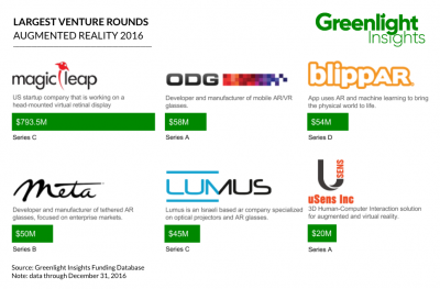 Greenlight Insights_Largest AR Venture Deals