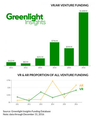 Greenlight Insights_VRAR Venture Funding (2011-2016)