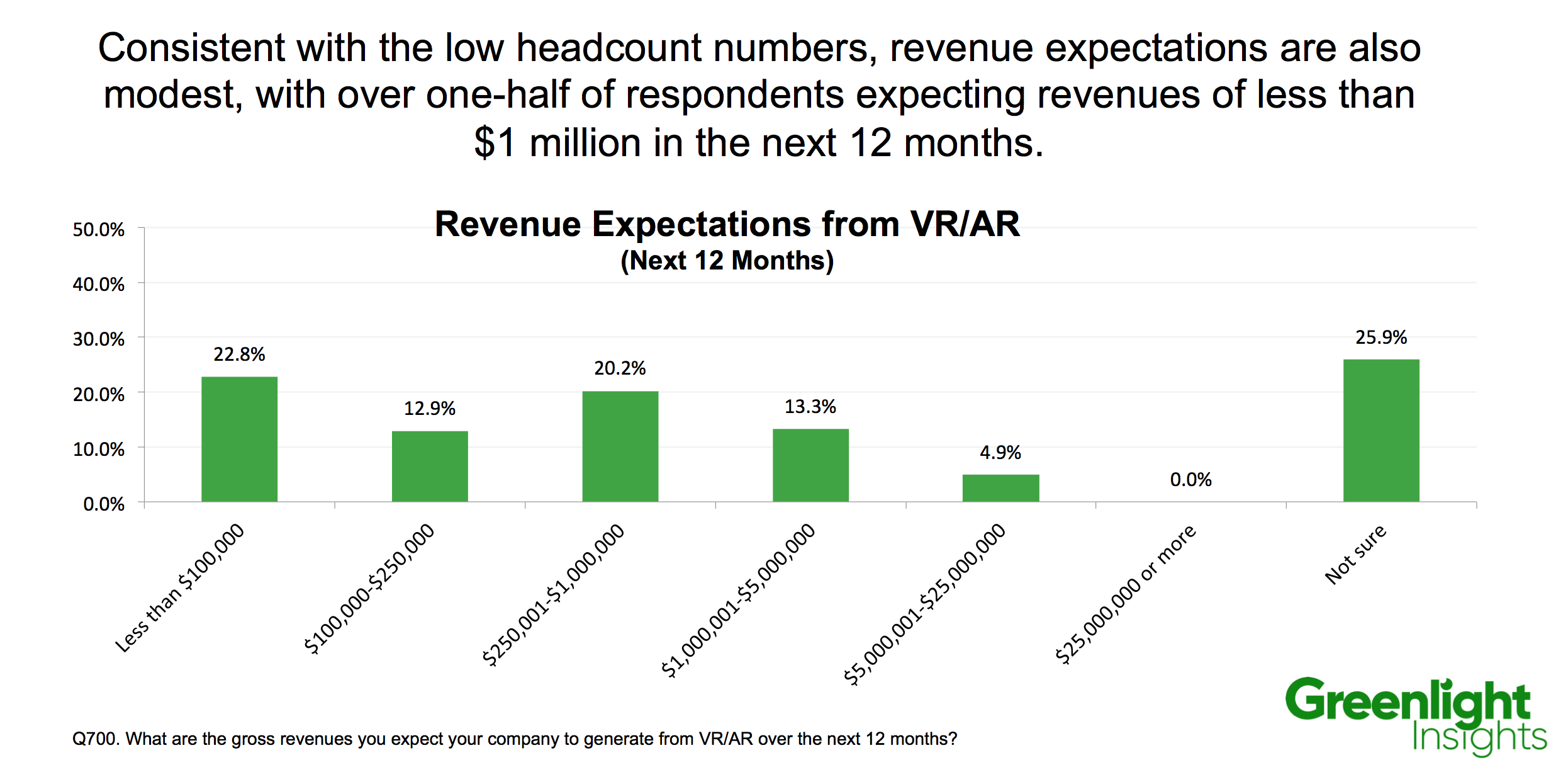 virtual reality revenue expectations