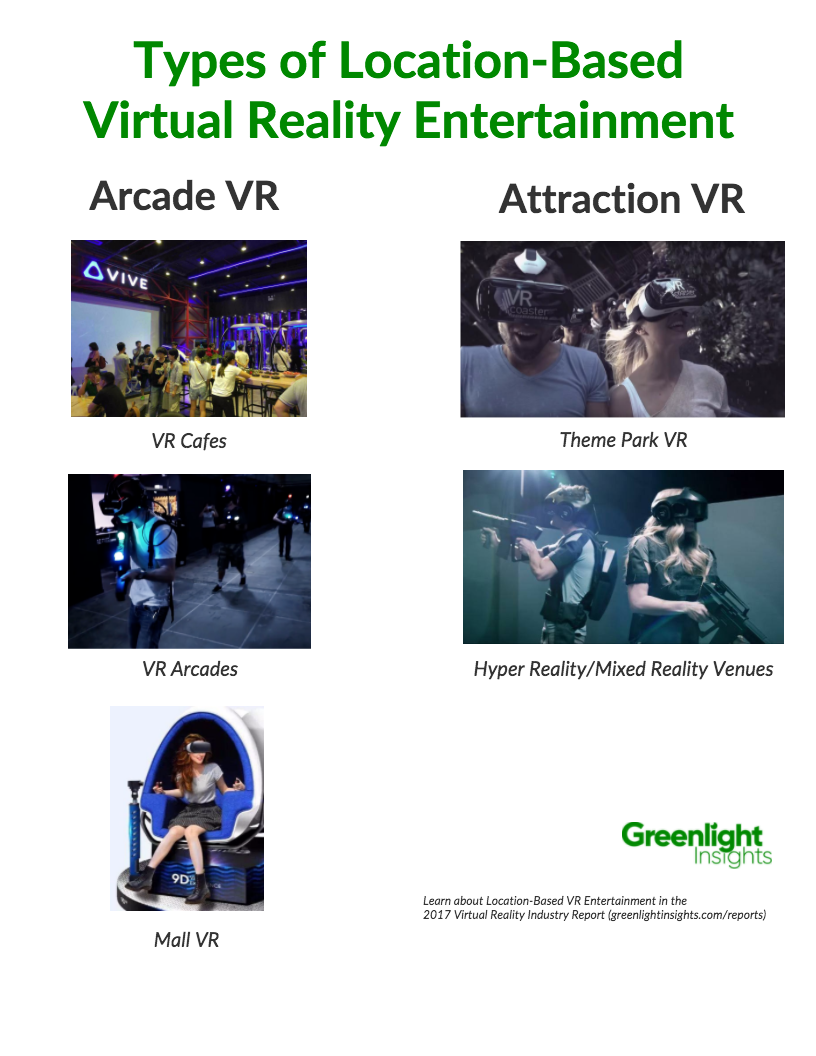 Location-based VR entertainment is broken into two sections: Arcade VR and Attraction VR. Arcade VR includes VR cafes, VR arcades, and VR setups in malls. Attraction VR includes theme park VR and Hyper Reality or Mixed Reality.