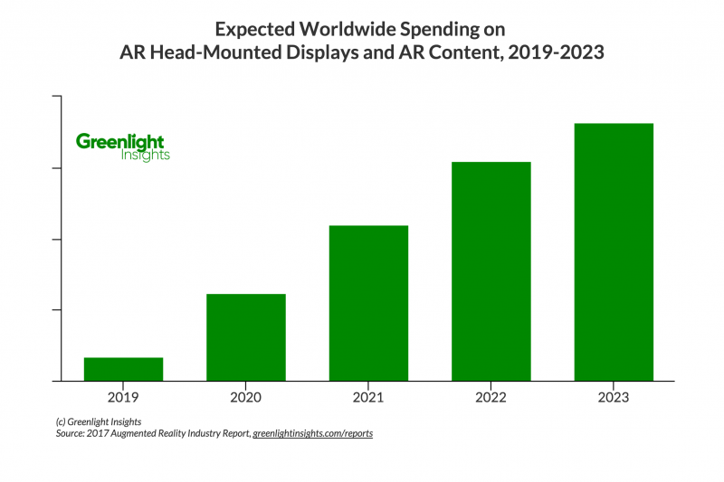Expected Worldwide Spending on AR Head-Mounted Displays and AR Content, 2019-2023