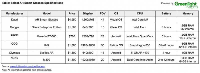 Select AR Smart Glasses Specifications