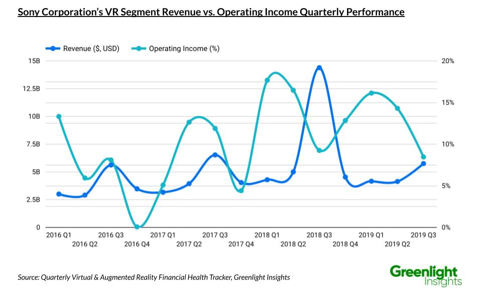 Sony Corporation's VR Segment Revenue vs. Operating Income Quarterly Performance